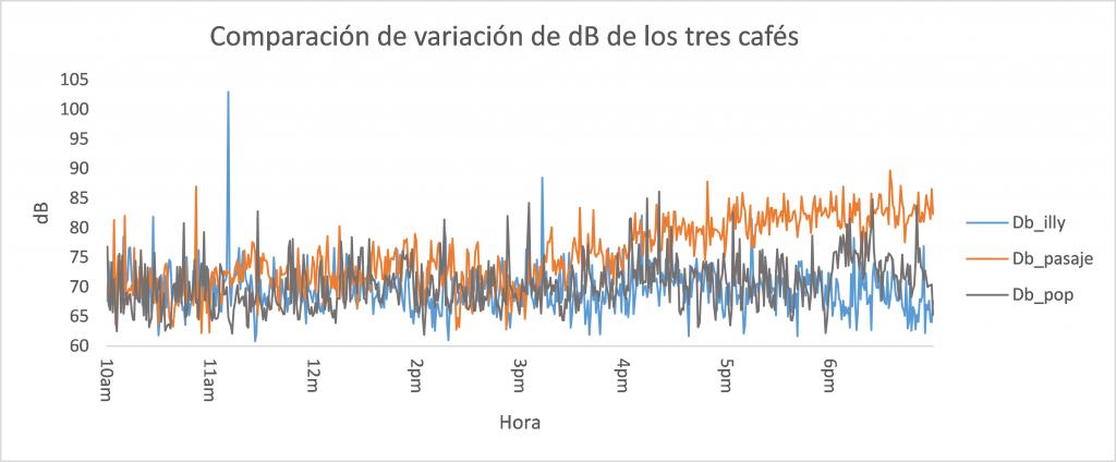 Comparacion de los tres cafes