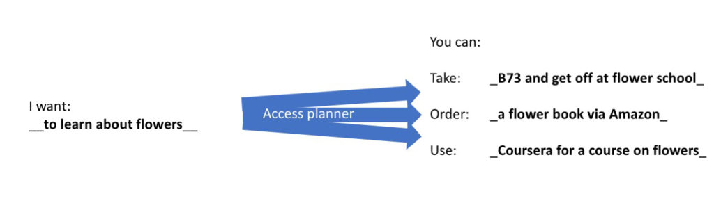 access-planner-learn